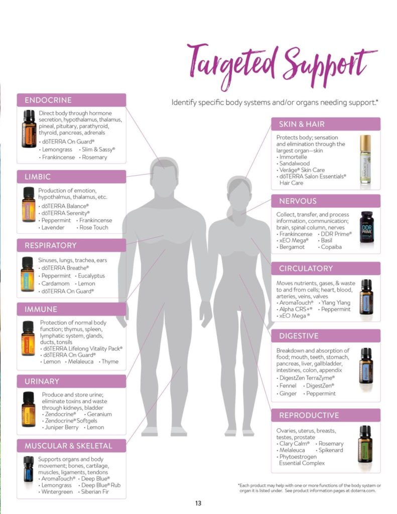 Doterra essential oils - Usage and support